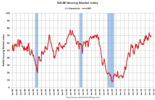 NAHB: Builder Confidence Increases to 70 in May