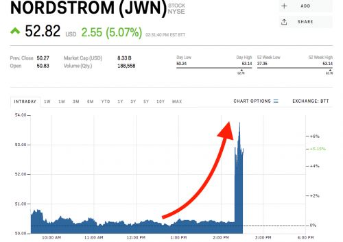 Nordstrom surges to an all-time high on report it's finalizing plans to go private