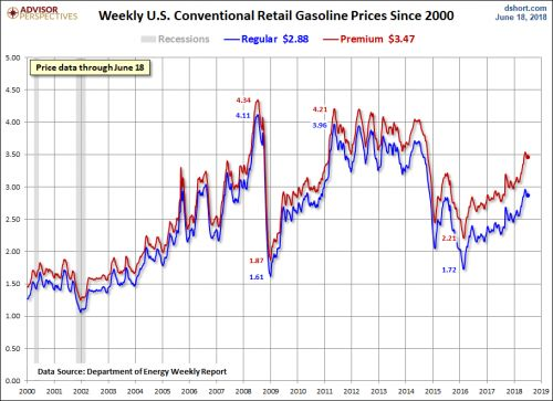 Gasoline Prices Pull Back Again, As Oil Cools Off