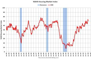 NAHB: Builder Confidence unchanged at 72 in February
