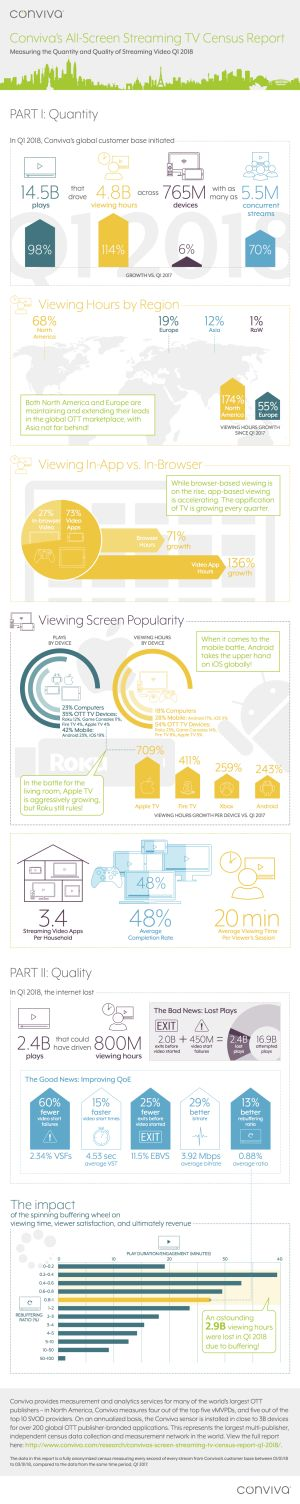 Apple TV and Android see increase in streaming video viewership in Q1