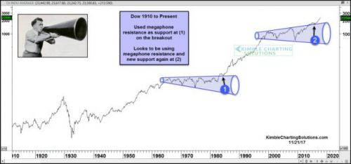 This Chart Says The Dow Jones Industrial Average Is Going Much, Much Higher
