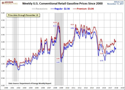 Gasoline Prices Begin To Cool Off