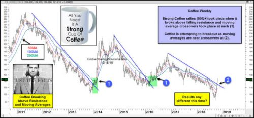Coffee Continues Its Major Bull Run