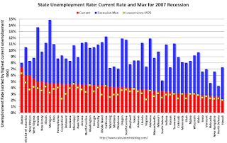 BLS: Unemployment Rates Lower in 6 states in December; California, Hawaii and Mississippi at New Series Lows
