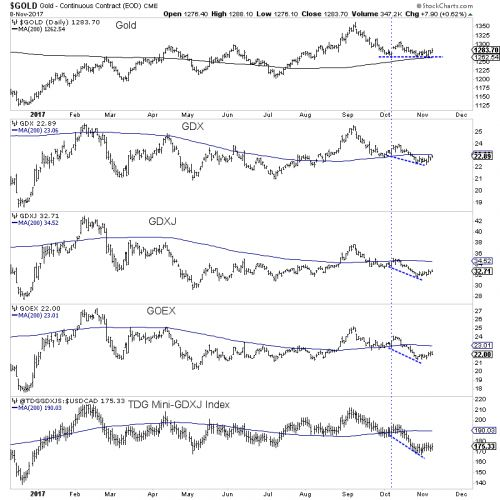 Examining The Negative Divergence In Gold And Gold Miners