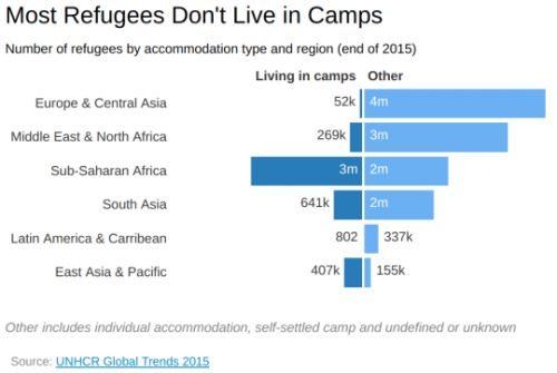 Most refugees don't live in camps