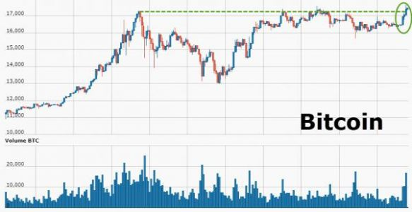 Bitcoin Explodes To New Highs Again, As Ethereum Falls