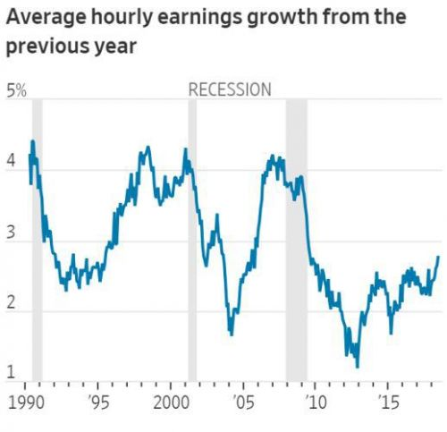 How Rising Wages Could Lead To Lower Stock Prices