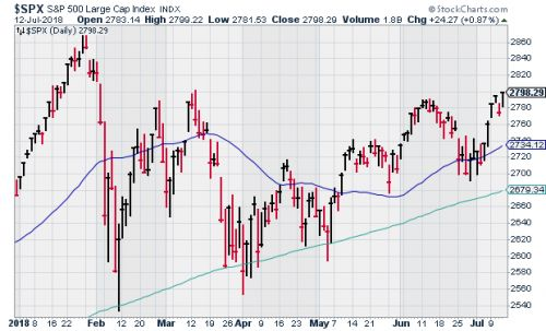CWS Market Review - July 13, 2018