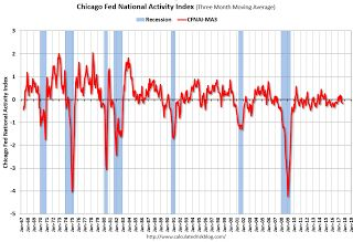 "Chicago Fed ""Index Points to a Pickup in Economic Growth in September"""