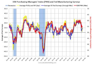 "Philly Fed Mfg ""Continued to Grow"" in April"