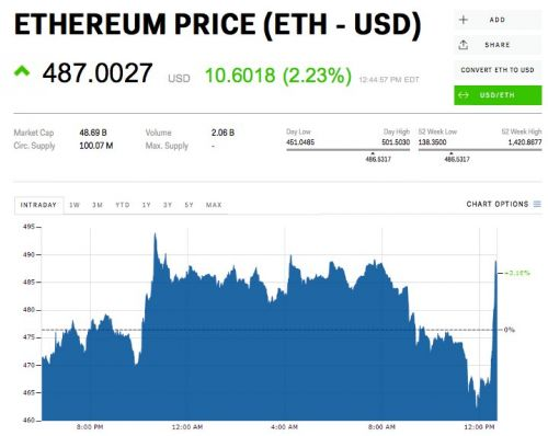 Ethereum spikes after the SEC declares it's not a security