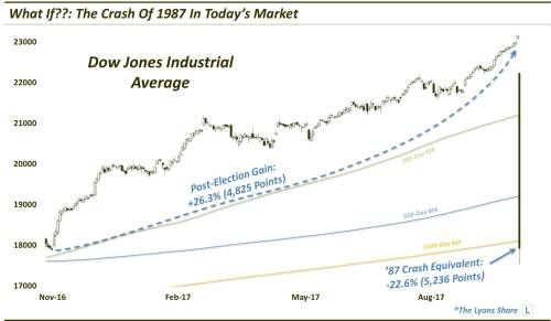 What Would A Repeat Of The 1987 Dow Jones Industrial Average Crash Look Like?