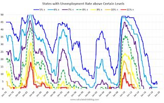 BLS: Unemployment Rates in May at New Series Lows in Texas and Vermont