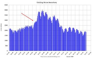 Comments on October Existing Home Sales