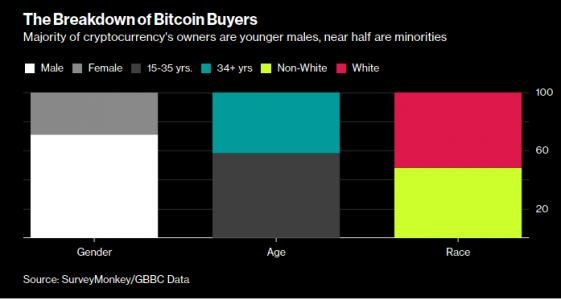 A Deeper Look At Who Owns Bitcoin - And Why