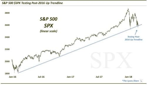 S&P 500's Bullish Trend Remains Intact