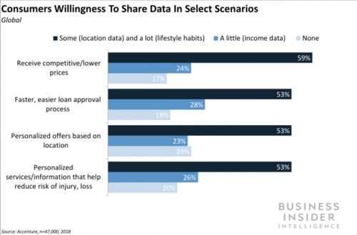 Financial service consumers are willing to share their personal data for benefits and discounts