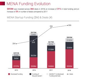 Two years after a first close, 500 Startups wraps its Middle East fund with $33 million