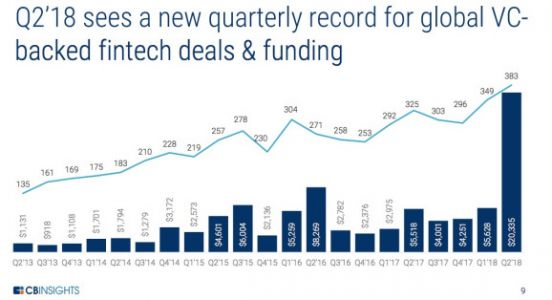 Global fintech boom continued in Q2, with 383 startups raising a record $20 billion