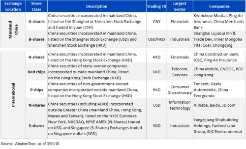 Chinese Equities: Market Access, Equity Benchmarks & A-Shares