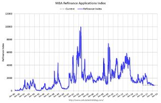 MBA: Mortgage Applications Decrease Slightly in Latest Weekly Survey