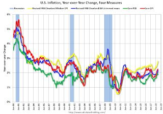 Key Measures Show Inflation increased YoY in July