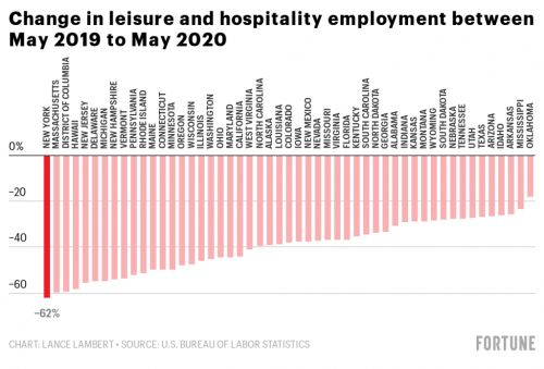 New York has lost more leisure and hospitality jobs than there are people in Wyoming