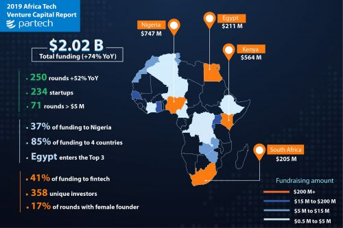 These specialized Africa VC funds are welcoming co-investors
