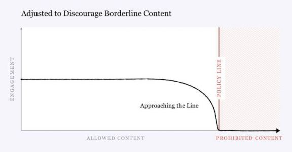 """Facebook changes algorithm to demote """"borderline content"""" that almost violates its policy"""