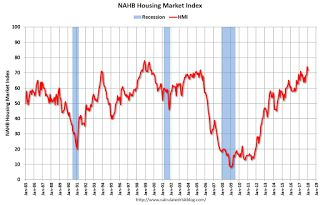 NAHB: Builder Confidence decreased to 72 in January