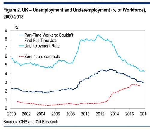 UK 'underemployment' is worse now than during the great financial crisis of 2008