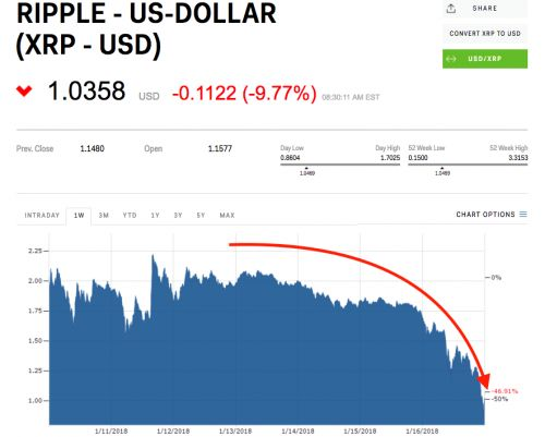 Ripple's cofounder may have lost nearly $12 billion as XRP continues to slide in the 'cryptocurrency bloodbath'