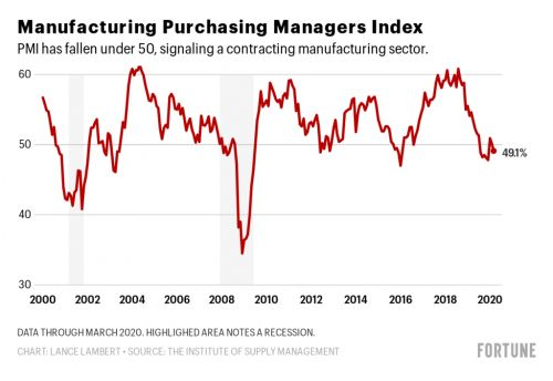 The manufacturing sector just notched its worst stretch since 2009