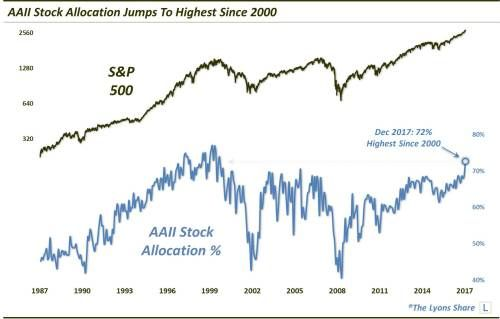 Americans' Stock Allocations Are Approaching Dotcom Bubble Levels