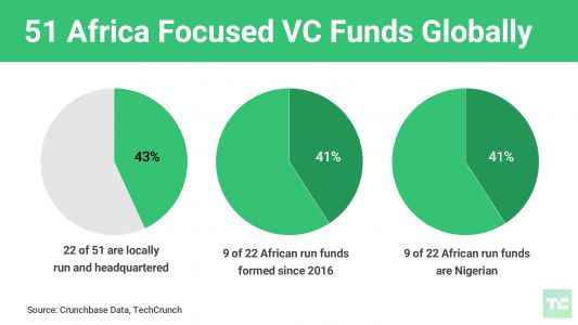 Local venture capital fund formation is on the rise in Africa, led by Nigeria