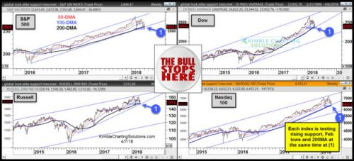 Nasdaq Approaches Important Technical Test
