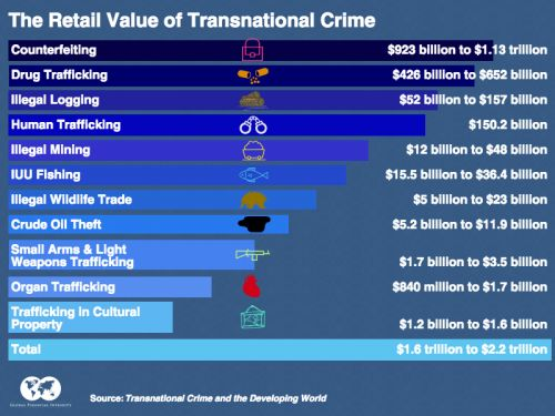 The Business of Transnational Crime