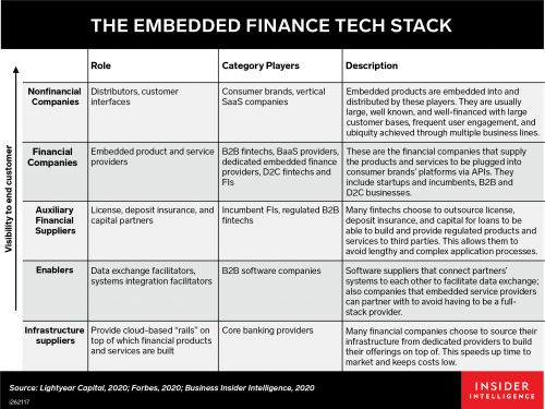 Here's who will come out on top in the decade of embedded finance