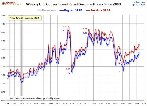 Gasoline Prices Resume Their Slow March Higher