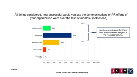 Getting Comfortable with Risk Central to PR Success, Suggests Survey