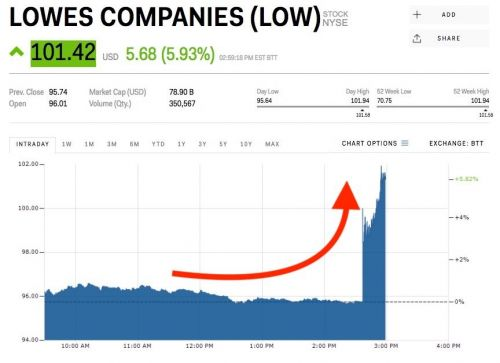 Lowe's is popping after reports of an activist investor stake