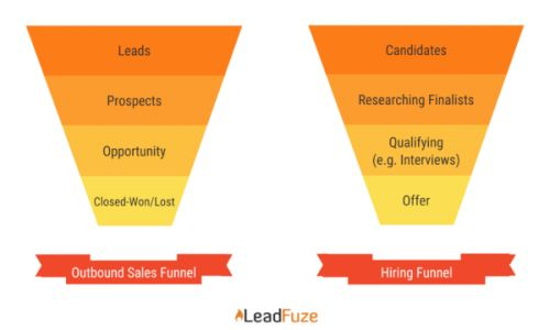 How to Find, Hire, and Retain All-Star Sales Reps