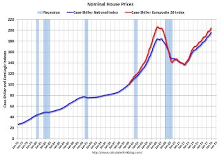 Real House Prices and Price-to-Rent Ratio in November