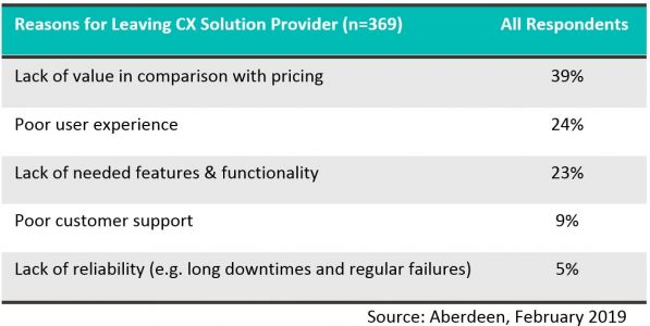 What Do CX Leaders Expect from Their Technology Providers?