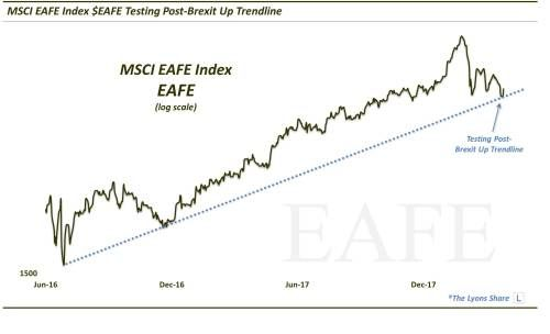 Europe & Several Other Markets Testing Key Uptrends