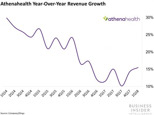 DIGITAL HEALTH BRIEFING: Athenahealth gets $7B bid - Teladoc taps mental health space for growth - US health system rolls out routine genomic testing
