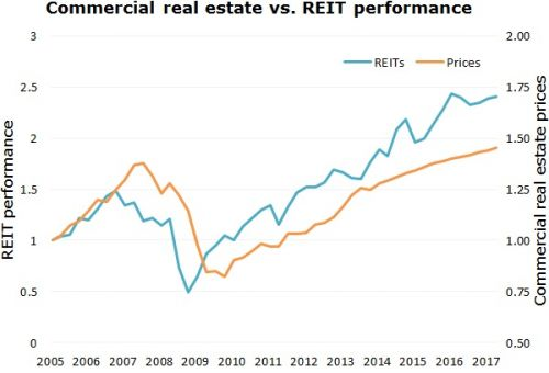 Can Commercial REITs Continue Their Winning Ways?