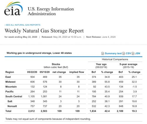 2 Bullish Factors That Could Support Natural Gas Prices